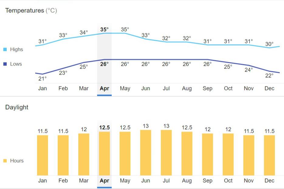 Średnie miesięczne temperatury wg NOAA (wykres wujka Google).